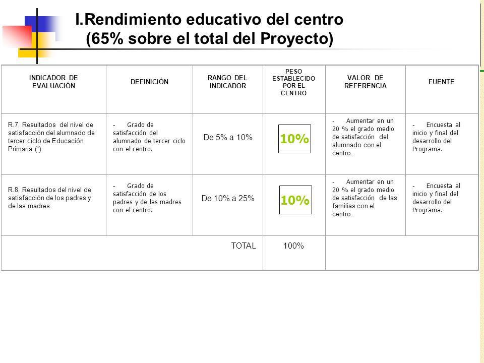 I.Rendimiento educativo del centro (65% sobre el total del Proyecto) INDICADOR DE EVALUACIÓN DEFINICIÓN RANGO DEL INDICADOR PESO ESTABLECIDO POR EL CE