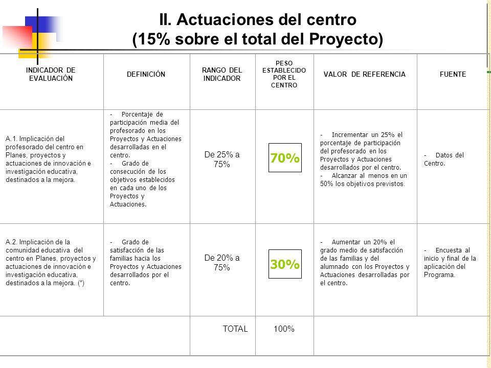 II. Actuaciones del centro (15% sobre el total del Proyecto) INDICADOR DE EVALUACIÓN DEFINICIÓN RANGO DEL INDICADOR PESO ESTABLECIDO POR EL CENTRO VAL