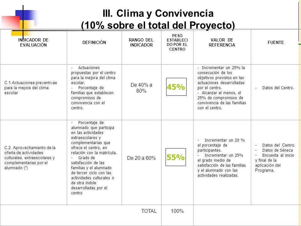III. Clima y Convivencia (10% sobre el total del Proyecto) INDICADOR DE EVALUACIÓN DEFINICIÓN RANGO DEL INDICADOR PESO ESTABLECI DO POR EL CENTRO VALO