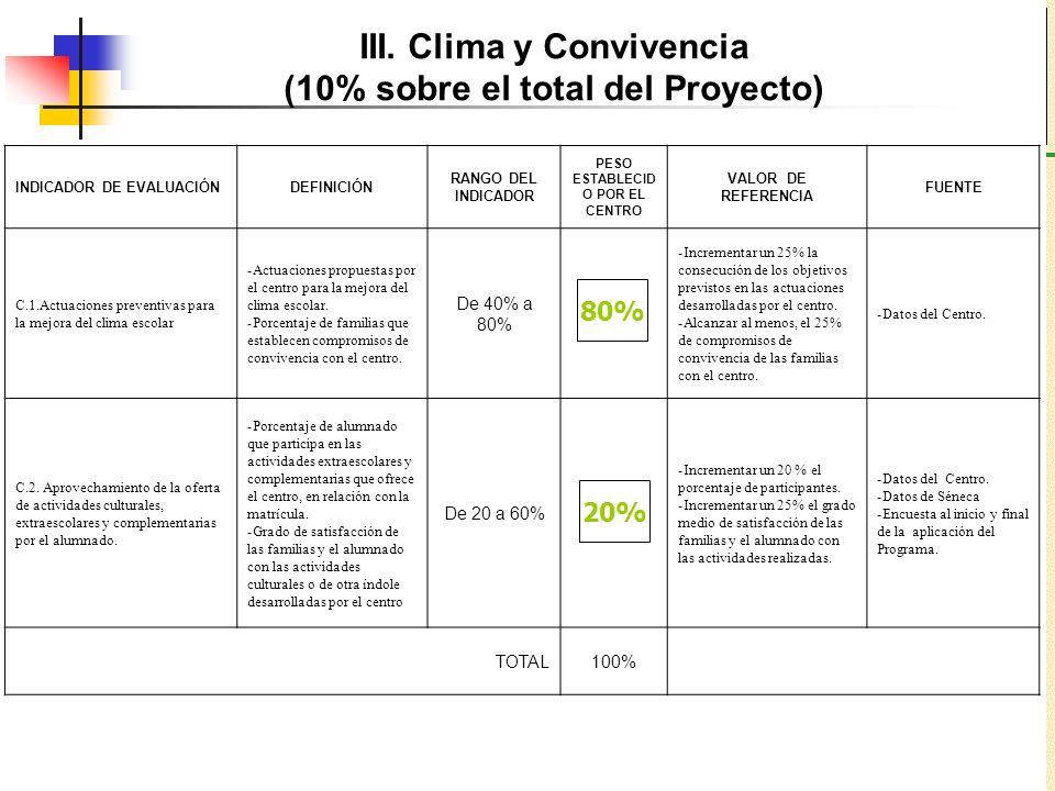 III. Clima y Convivencia (10% sobre el total del Proyecto) INDICADOR DE EVALUACIÓNDEFINICIÓN RANGO DEL INDICADOR PESO ESTABLECID O POR EL CENTRO VALOR