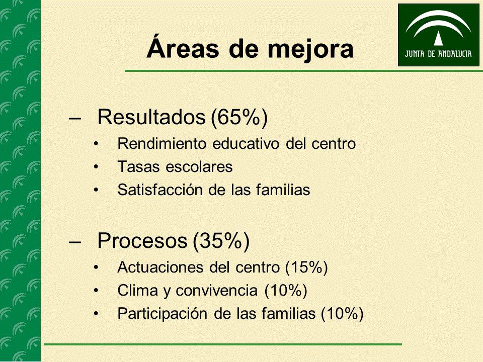 Áreas de mejora –Resultados (65%) Rendimiento educativo del centro Tasas escolares Satisfacción de las familias –Procesos (35%) Actuaciones del centro