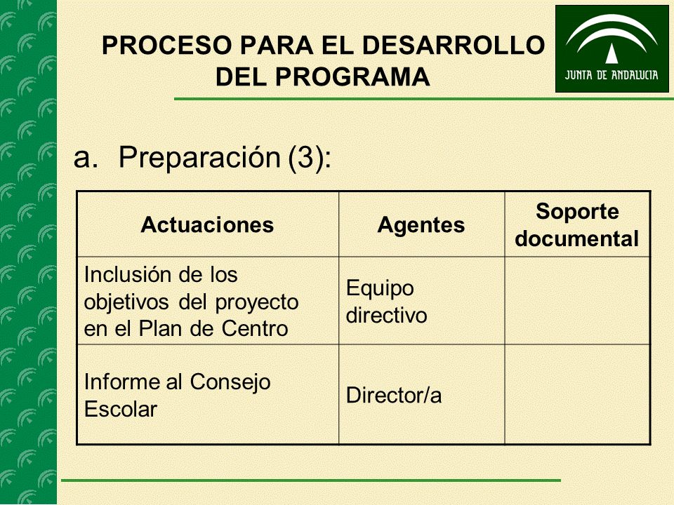 a. Preparación (3): ActuacionesAgentes Soporte documental Inclusión de los objetivos del proyecto en el Plan de Centro Equipo directivo Informe al Con