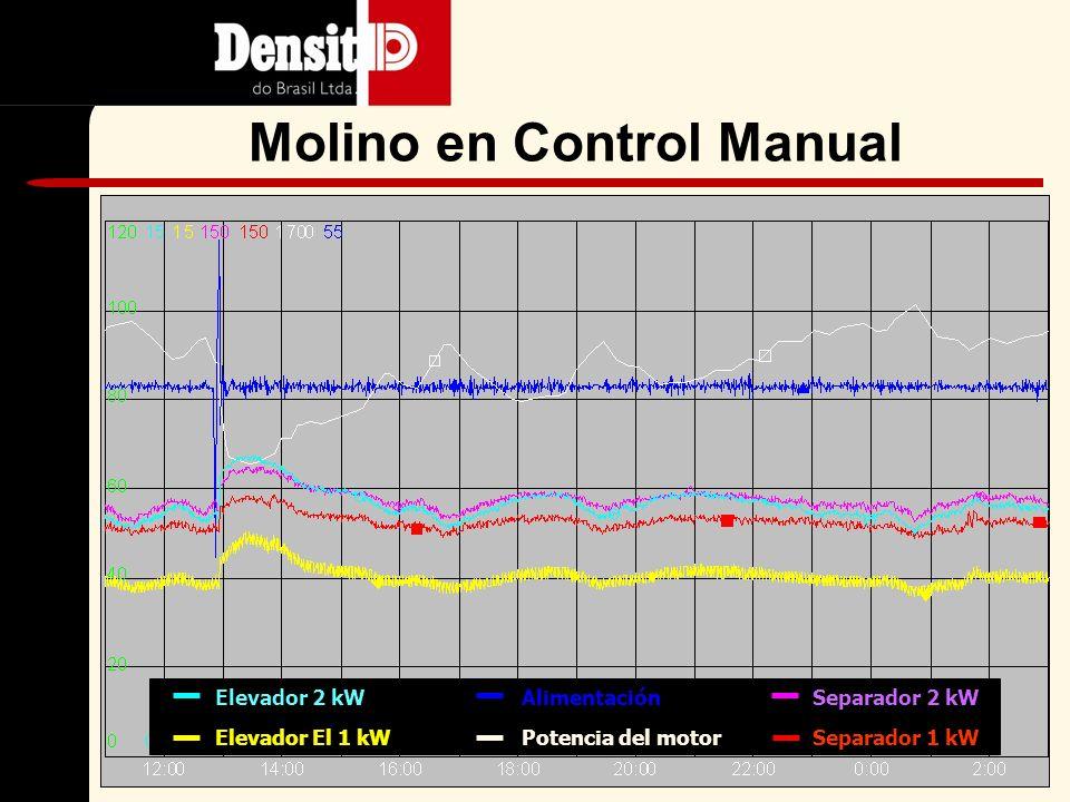 Control Manual ( potencia del motor, elevador y báscula del retorno) Control por la potencia del motor Control basado en vibraciones o sonido 3.Diferentes tipos de control