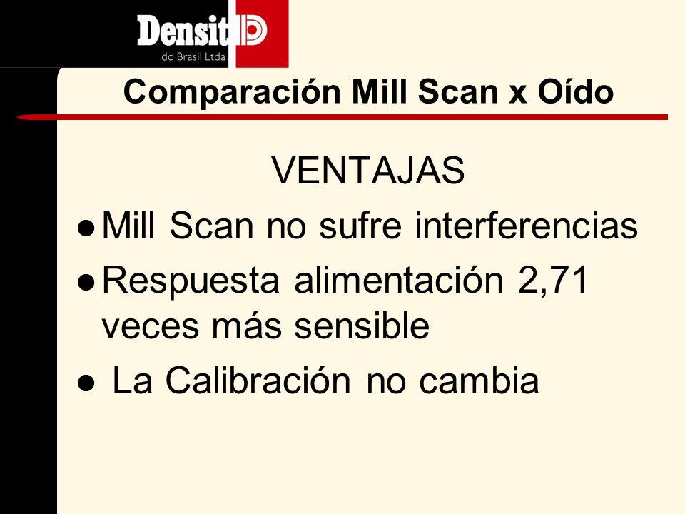 Oído elect Vibración Alimentación Retornos Comparación Mill Scan x Oído