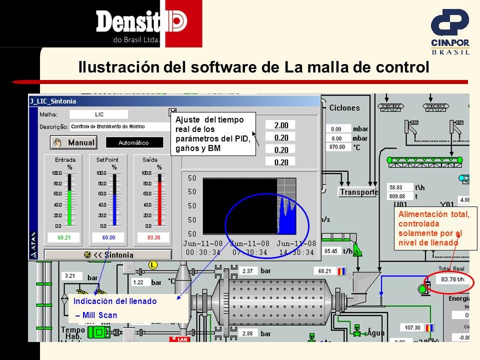 Estudio de Caso 1 Desempeño del Mill Scan asociado con la malla de control automática del molino de cemento II Grupo Cimpor Planta João Pessoa – PB - Brasil Fecha del estudio: 11-06-2008