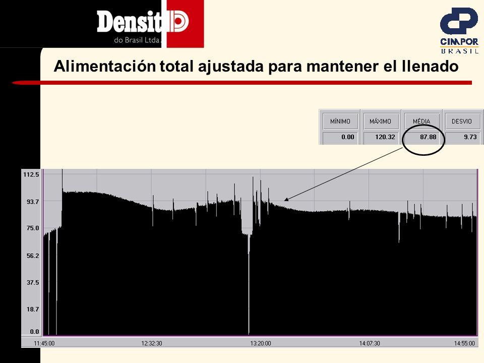 Ajuste del tiempo real de los parámetros del PID, gaños y BM Indicación del llenado – Mill Scan Alimentación total, controlada solamente por el nível de llenado Ilustración del software de La malla de control