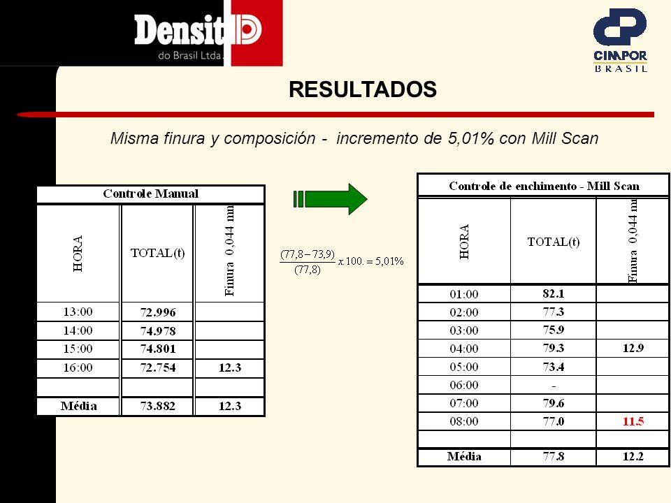 Comparación control manual x automático