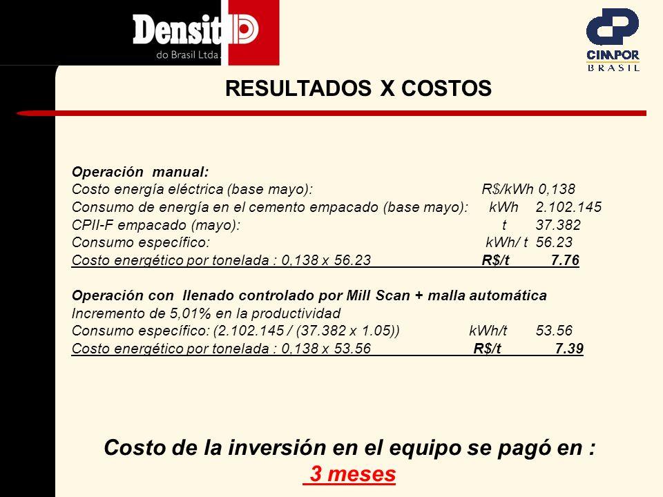 Misma finura y composición - incremento de 5,01% con Mill Scan RESULTADOS