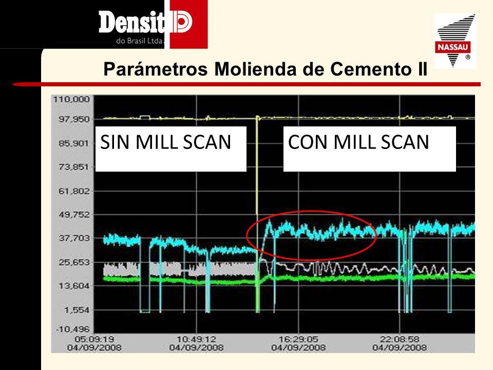 Estudio de Caso 2 Informe de Desempeño del Mill Scan Molino de cemento Grupo Nassau Planta Itapessoca - Brasil Fecha del estudio: 30-08-2008
