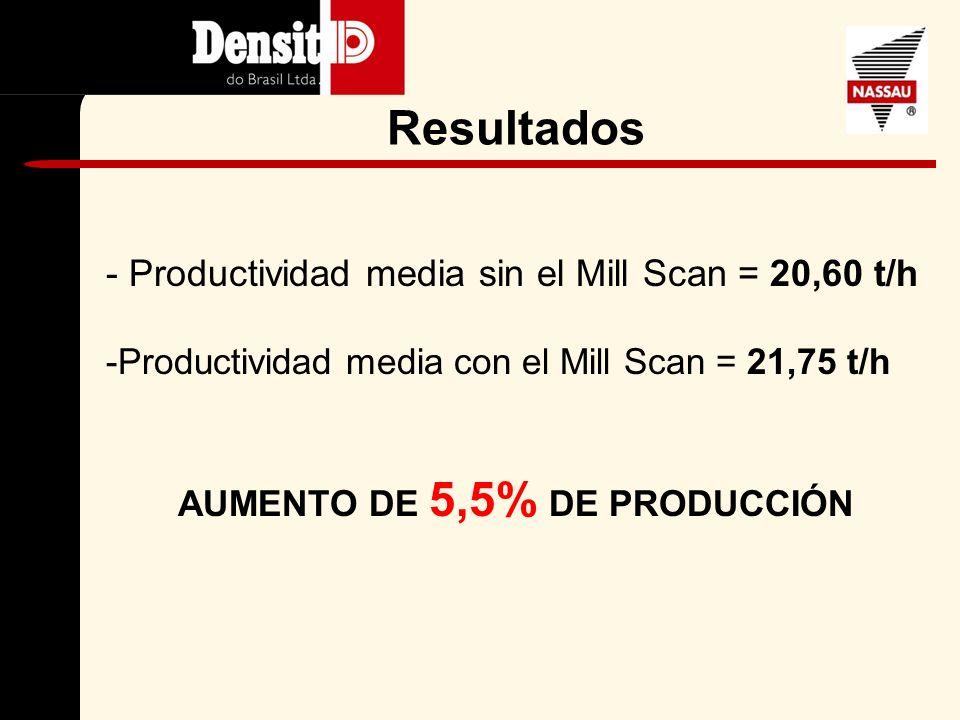 Parámetros Molienda de Cemento II SIN MILL SCANCON MILL SCAN