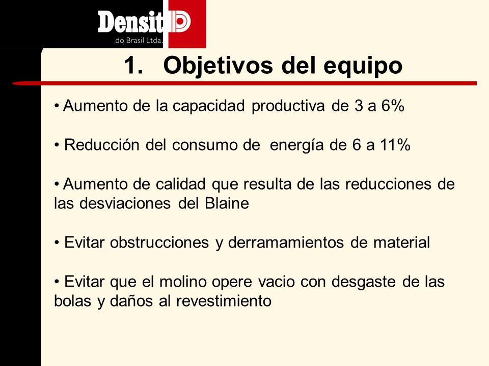 Resultados Mejor respuesta Operación más consistente Reducción en KWh/Ton 6 a 11% Reducción en desviación estándar Blaine 5 a 6%