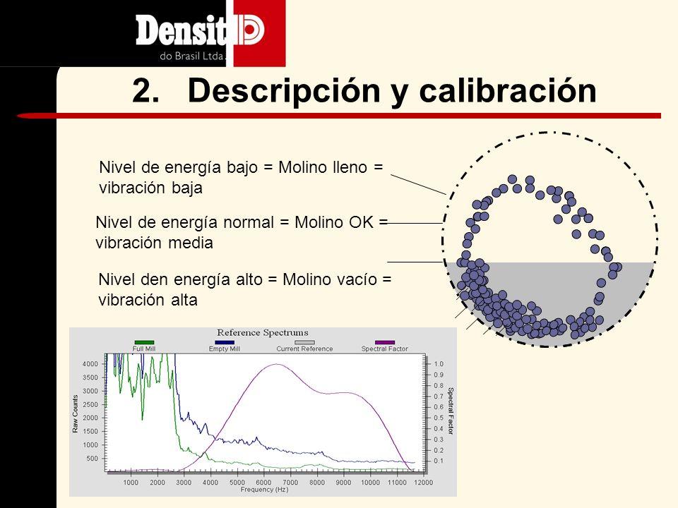 Nivel de energía bajo = Molino lleno = vibración baja Nivel de energía normal = Molino OK = vibración media Nivel den energía alto = Molino vacío = vibración alta 2.Descripción y calibración