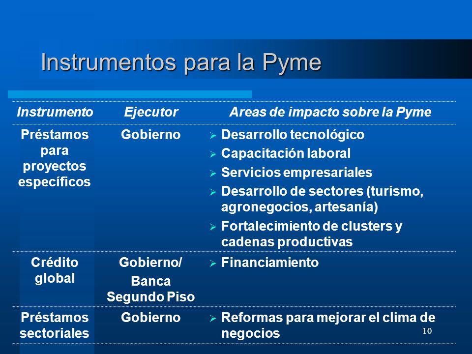 10 Instrumentos para la Pyme InstrumentoEjecutorAreas de impacto sobre la Pyme Préstamos para proyectos específicos Gobierno Desarrollo tecnológico Ca