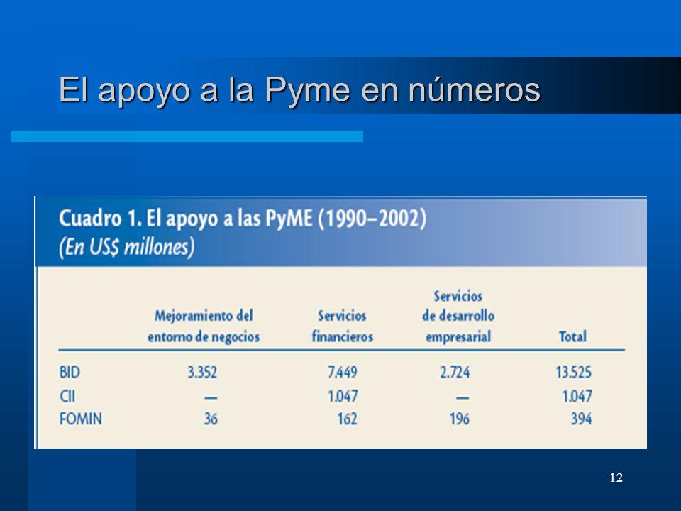 12 El apoyo a la Pyme en números