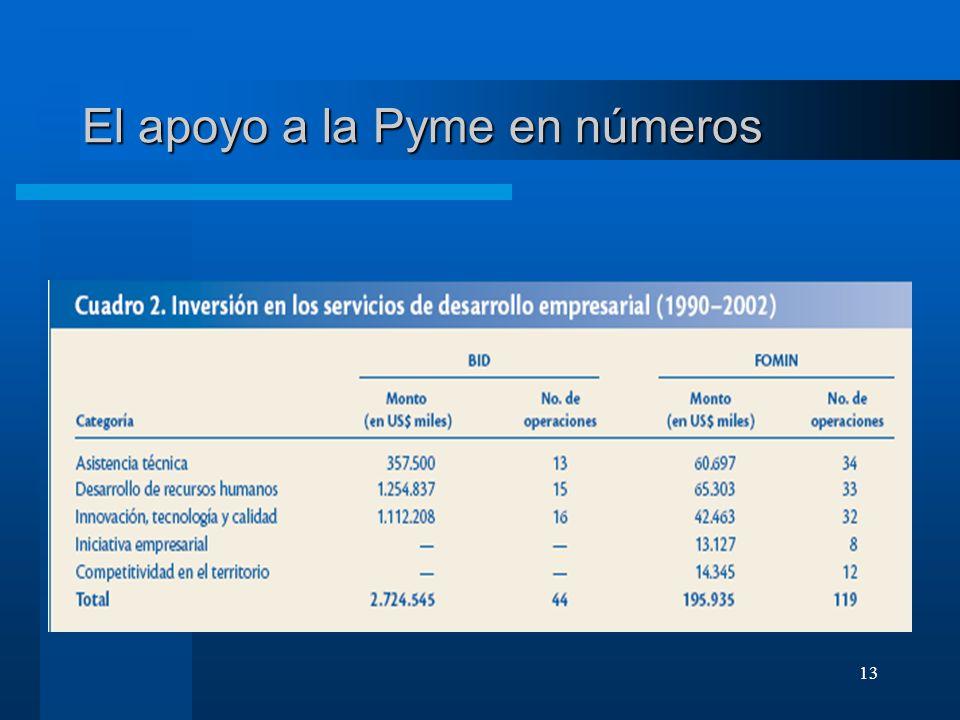 13 El apoyo a la Pyme en números