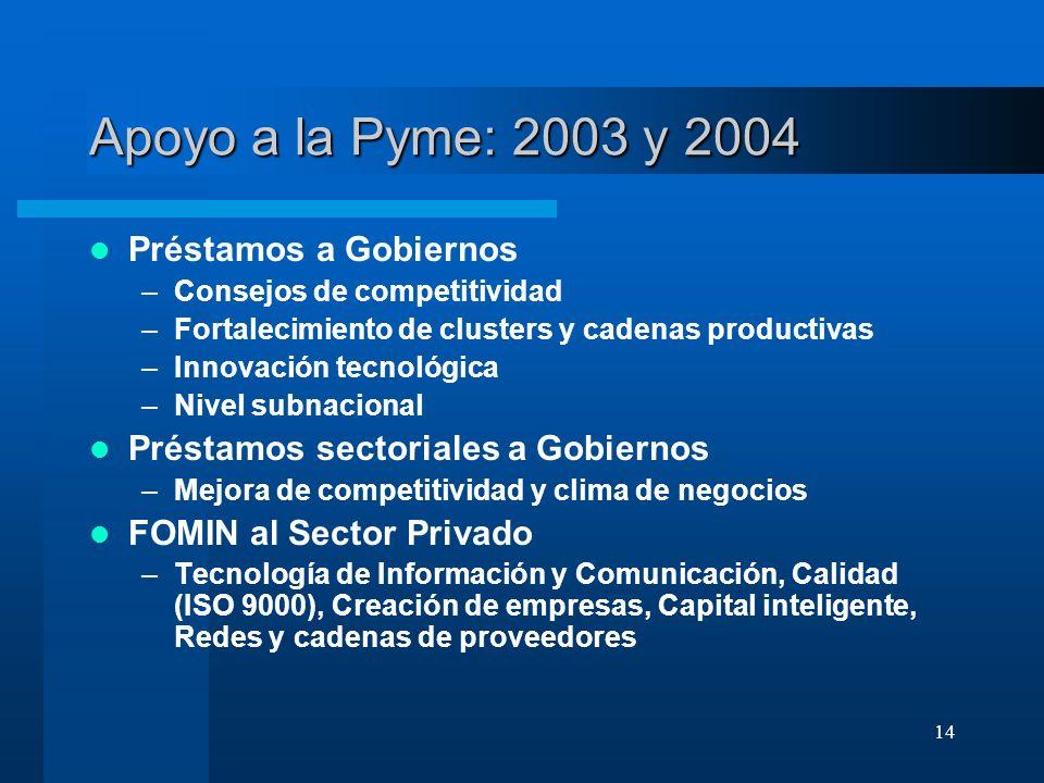 14 Apoyo a la Pyme: 2003 y 2004 Préstamos a Gobiernos –Consejos de competitividad –Fortalecimiento de clusters y cadenas productivas –Innovación tecno