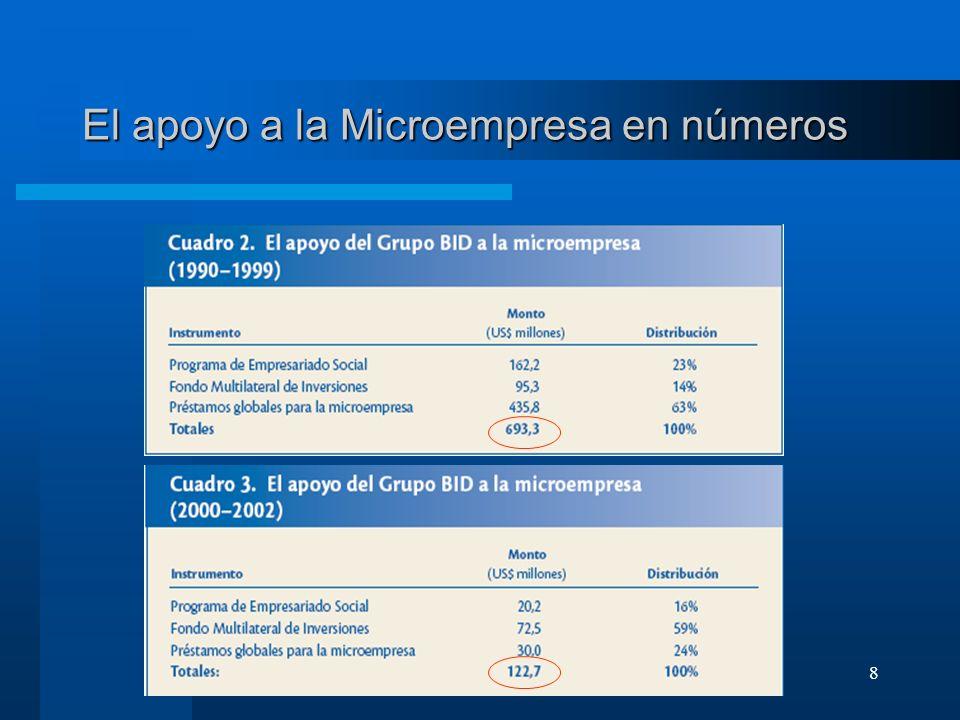 8 El apoyo a la Microempresa en números
