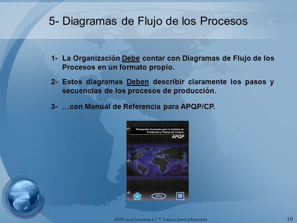 ©2009 Leyva Consultores, S.C.. Todos los Derechos Reservados 19 5- Diagramas de Flujo de los Procesos 1-La Organización Debe contar con Diagramas de F
