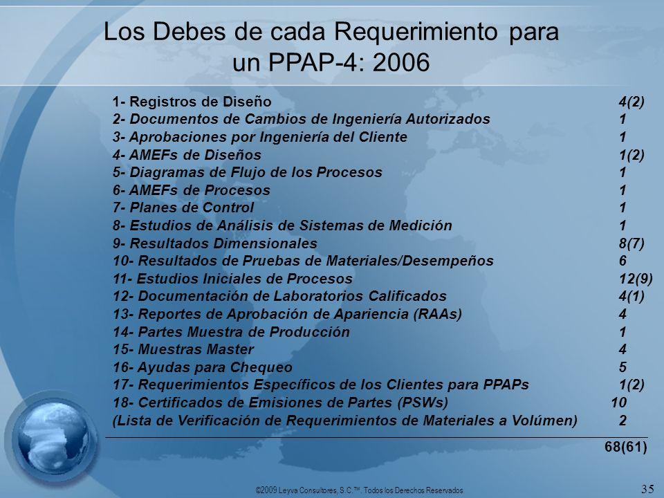 ©2009 Leyva Consultores, S.C.. Todos los Derechos Reservados 35 Los Debes de cada Requerimiento para un PPAP-4: 2006 68(61) 1- Registros de Diseño 4(2