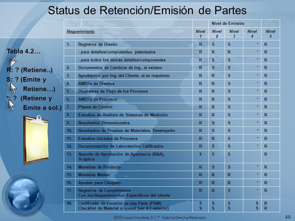 ©2009 Leyva Consultores, S.C.. Todos los Derechos Reservados 49 Status de Retención/Emisión de Partes Tabla 4.2… R: ? (Retiene..) S: ? (Emite y Retien