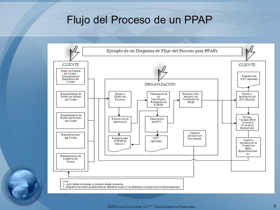 ©2009 Leyva Consultores, S.C.. Todos los Derechos Reservados 9 Flujo del Proceso de un PPAP