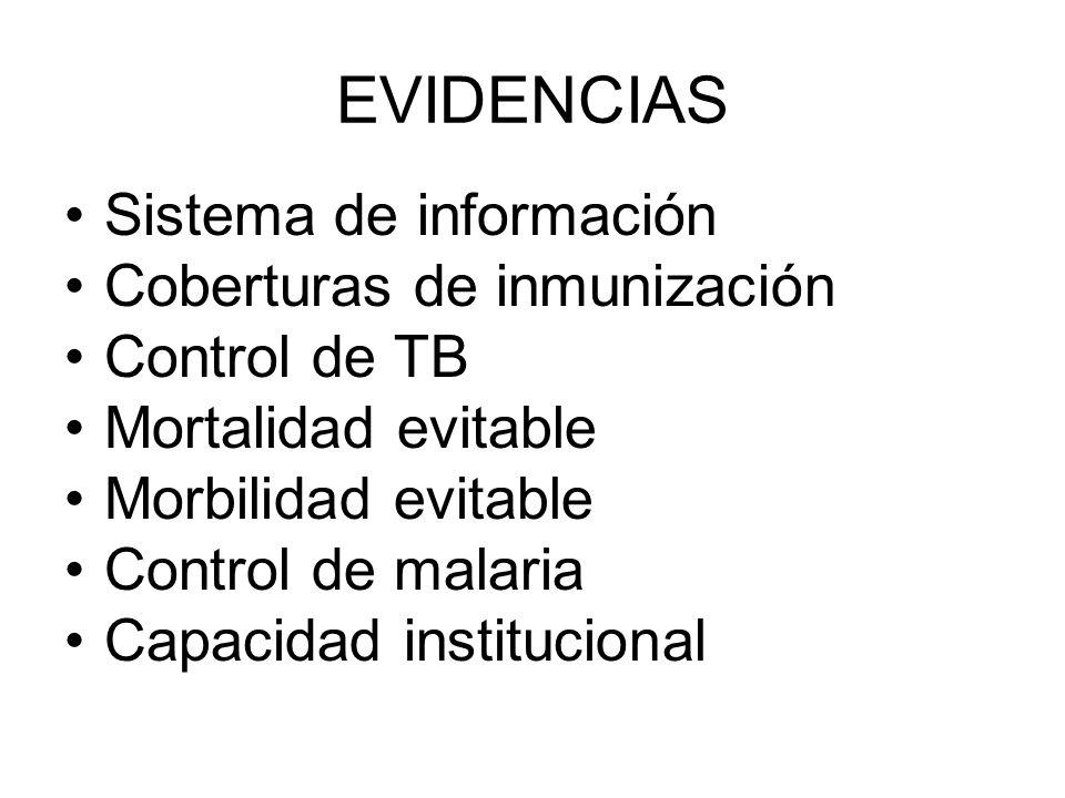EVIDENCIAS Sistema de información Coberturas de inmunización Control de TB Mortalidad evitable Morbilidad evitable Control de malaria Capacidad institucional