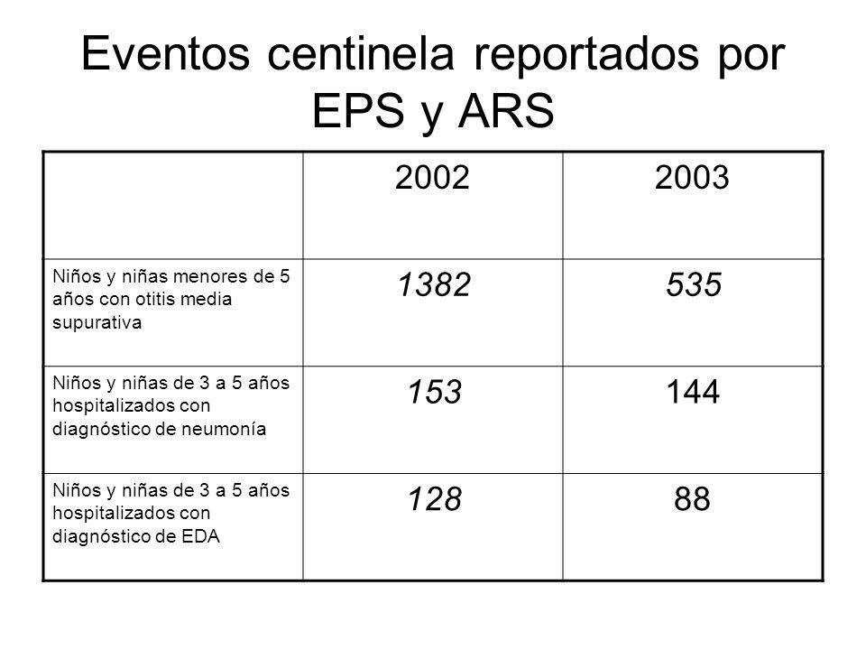 Eventos centinela reportados por EPS y ARS 20022003 Niños y niñas menores de 5 años con otitis media supurativa 1382535 Niños y niñas de 3 a 5 años hospitalizados con diagnóstico de neumonía 153144 Niños y niñas de 3 a 5 años hospitalizados con diagnóstico de EDA 12888