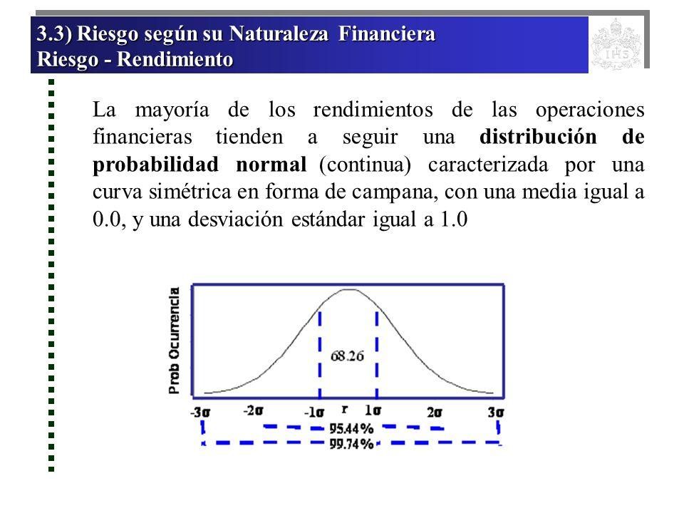 3.3) Riesgo según su Naturaleza Financiera 3.3) Riesgo según su Naturaleza Financiera Riesgo - Rendimiento Riesgo - Rendimiento 3.3) Riesgo según su N