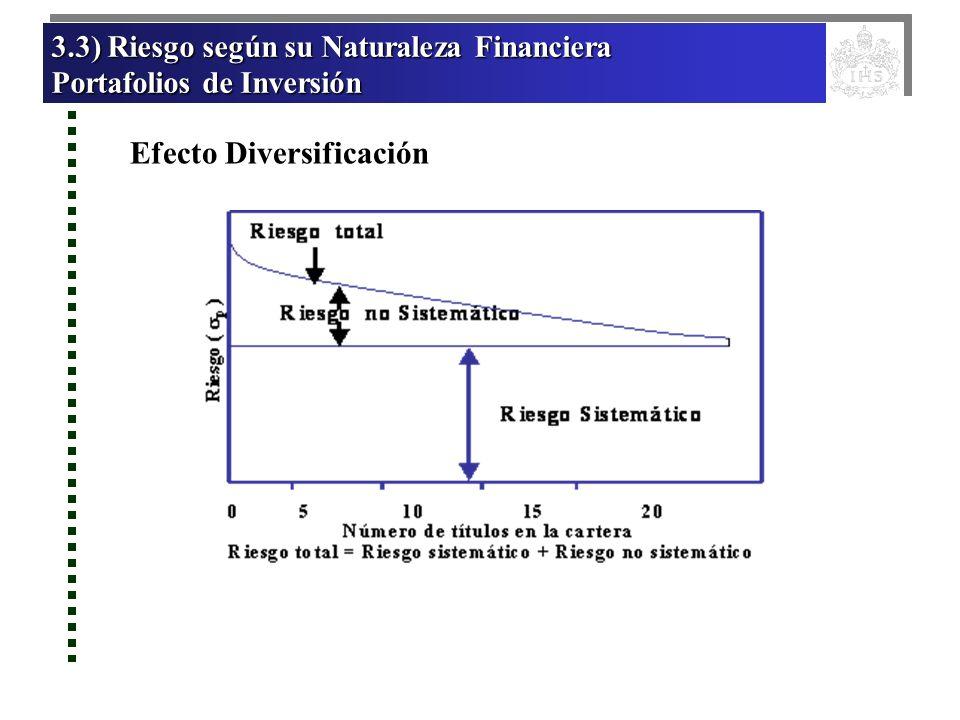 3.3) Riesgo según su Naturaleza Financiera 3.3) Riesgo según su Naturaleza Financiera Portafolios de Inversión Portafolios de Inversión 3.3) Riesgo se