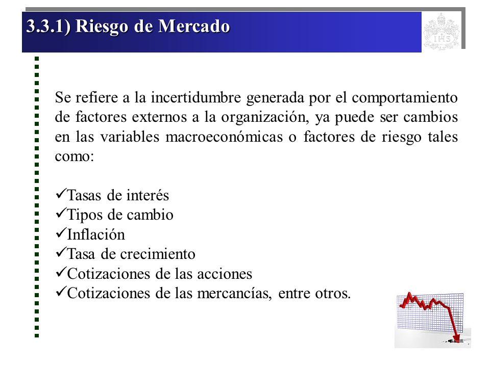 3.3.1) Riesgo de Mercado 3.3.1) Riesgo de Mercado 3.3.1) Riesgo de Mercado 3.3.1) Riesgo de Mercado Se refiere a la incertidumbre generada por el comp