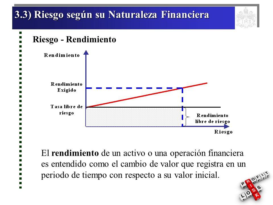 3.3) Riesgo según su Naturaleza Financiera 3.3) Riesgo según su Naturaleza Financiera Riesgo - Rendimiento Riesgo - Rendimiento 3.3) Riesgo según su Naturaleza Financiera 3.3) Riesgo según su Naturaleza Financiera Riesgo - Rendimiento Riesgo - Rendimiento La probabilidad es entendida como la posibilidad de ocurrencia de un evento determinado bajo condiciones específicas, expresada en términos porcentuales.