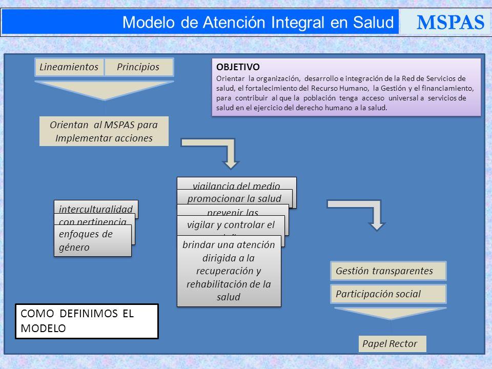Principios Modelo de Atención Integral en Salud MSPAS PRIMACÍA DE LA PERSONAS INTEGRALIDAD PARTICIPACIÓN SOCIAL EQUIDAD UNIVERSALIDAD TRANSPARENCIA CALIDAD DIGNIDAD SOLIDARIDAD PERTINENCIA CULTURAL IGUALDAD DE GENERO
