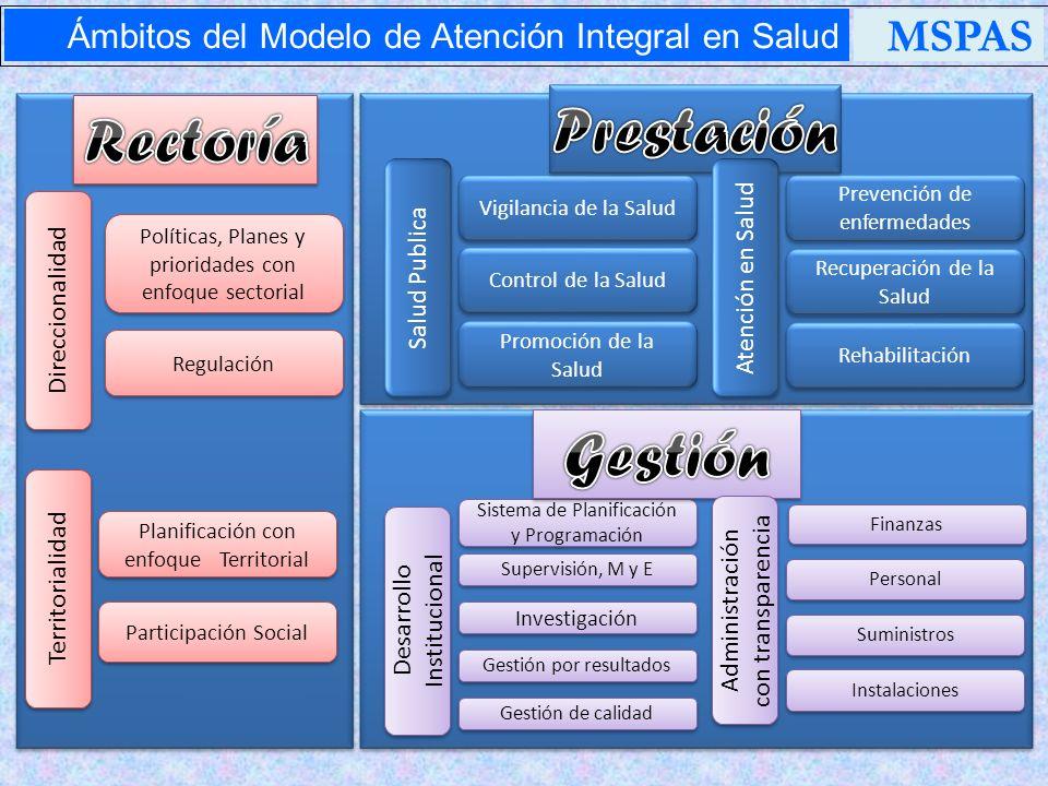 Regulación Políticas, Planes y prioridades con enfoque sectorial Participación Social Planificación con enfoque Territorial Direccionalidad Territoria