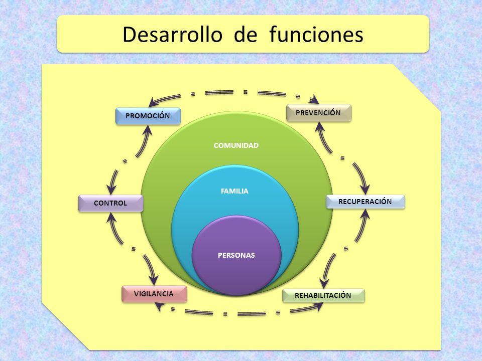 COMUNIDAD FAMILIA PERSONAS PROMOCIÓN VIGILANCIA PREVENCIÓN REHABILITACIÓN CONTROL RECUPERACIÓN Desarrollo de funciones