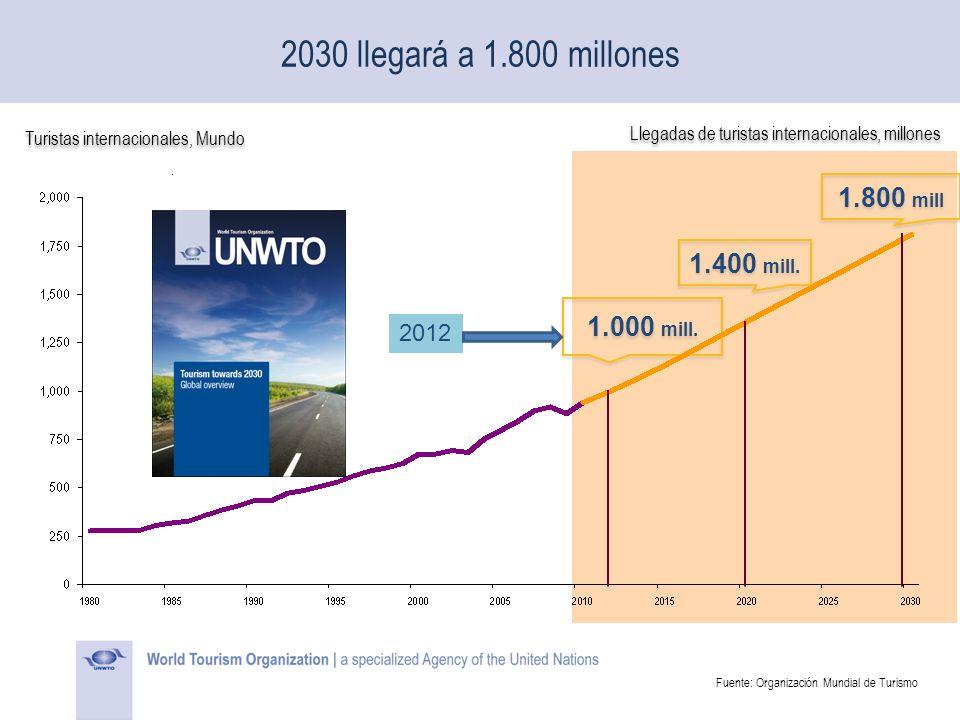 2030 llegará a 1.800 millones 1.000 mill. 1.400 mill. 1.800 mill 2012 Turistas internacionales, Mundo Llegadas de turistas internacionales, millones F