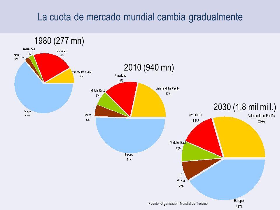 La cuota de mercado mundial cambia gradualmente 1980 (277 mn) 2010 (940 mn) 2030 (1.8 mil mill.) Fuente: Organización Mundial de Turismo
