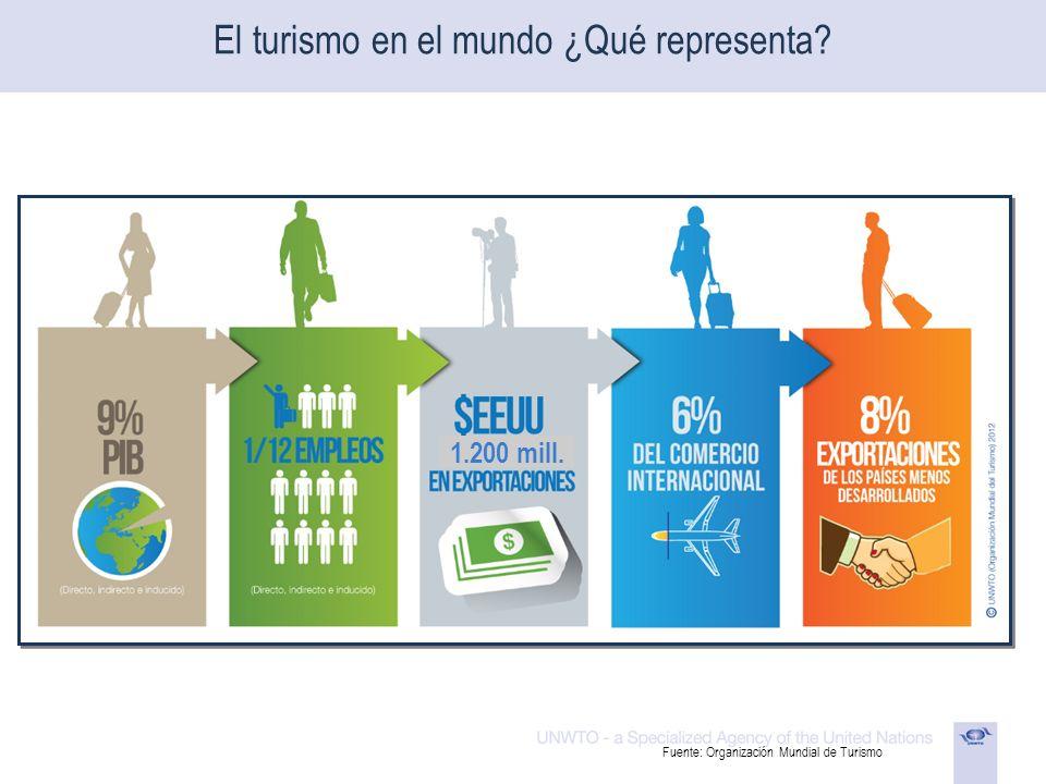 El turismo en el mundo ¿Qué representa? Fuente: Organización Mundial de Turismo 1.200 mill.