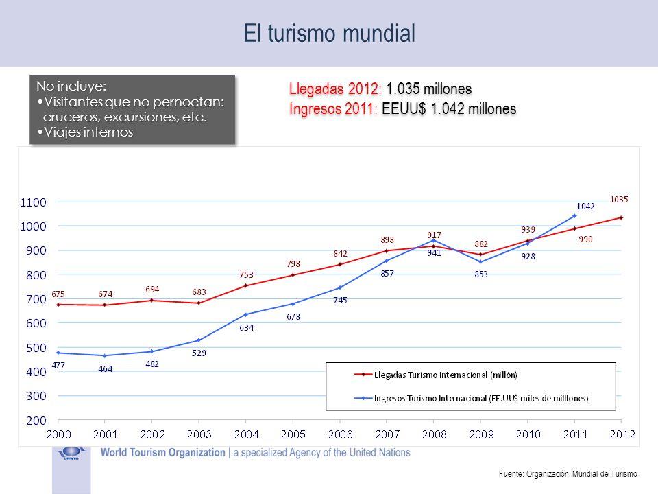 El turismo mundial Llegadas 2012: 1.035 millones Ingresos 2011: EEUU$ 1.042 millones Llegadas 2012: 1.035 millones Ingresos 2011: EEUU$ 1.042 millones