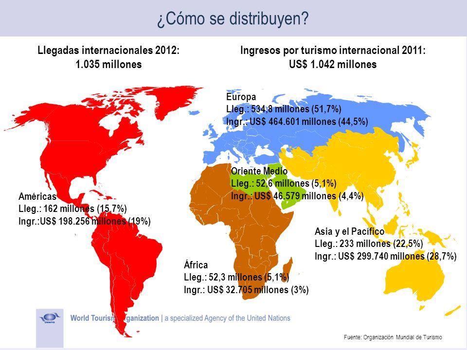 Llegadas internacionales 2012: 1.035 millones Ingresos por turismo internacional 2011: US$ 1.042 millones ¿Cómo se distribuyen? Europa Lleg.: 534,8 mi