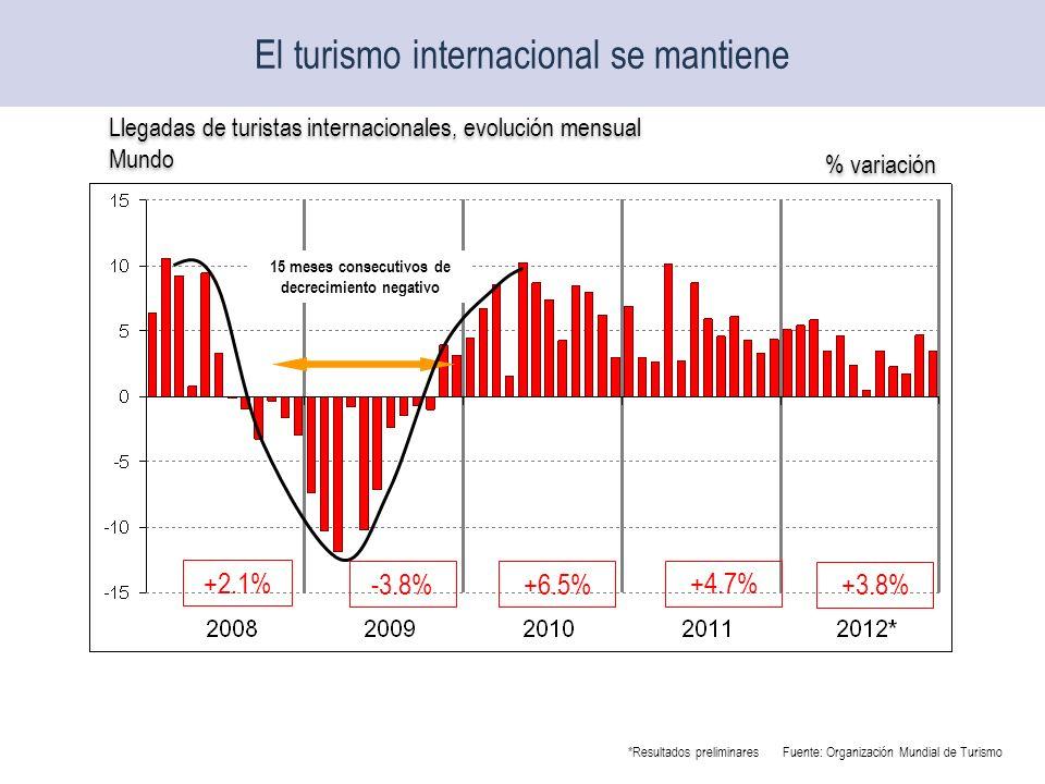 El turismo internacional se mantiene +2.1% -3.8% +6.5% +4.7% +3.8% 15 meses consecutivos de decrecimiento negativo Llegadas de turistas internacionale