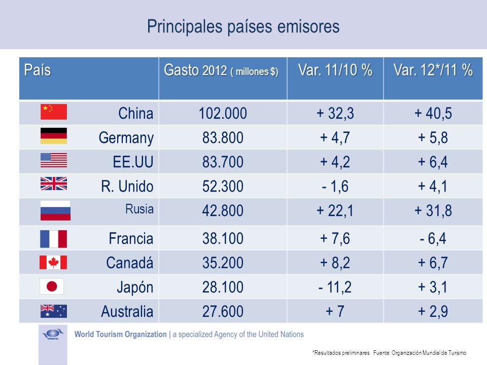 Principales países emisores País Gasto 2012 ( millones $) Var. 11/10 % Var. 12*/11 % China102.000+ 32,3+ 40,5 Germany83.800+ 4,7+ 5,8 EE.UU83.700+ 4,2