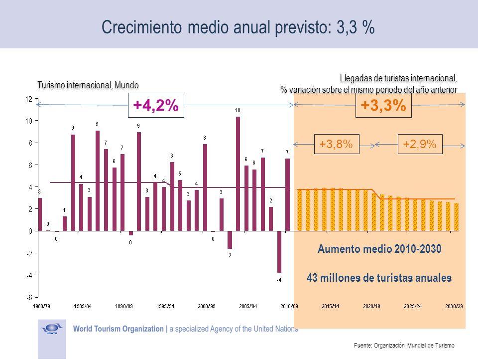 Crecimiento medio anual previsto: 3,3 % +3,3%+4,2% +2,9%+3,8% Aumento medio 2010-2030 43 millones de turistas anuales Turismo internacional, Mundo Lle