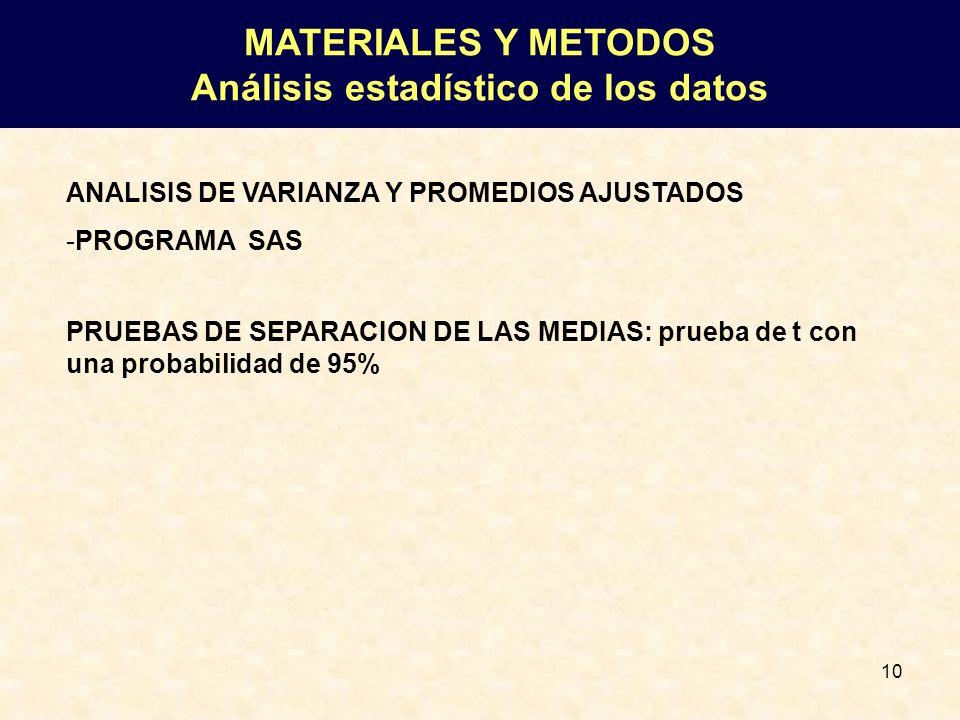 10 ANALISIS DE VARIANZA Y PROMEDIOS AJUSTADOS -PROGRAMA SAS PRUEBAS DE SEPARACION DE LAS MEDIAS: prueba de t con una probabilidad de 95% MATERIALES Y
