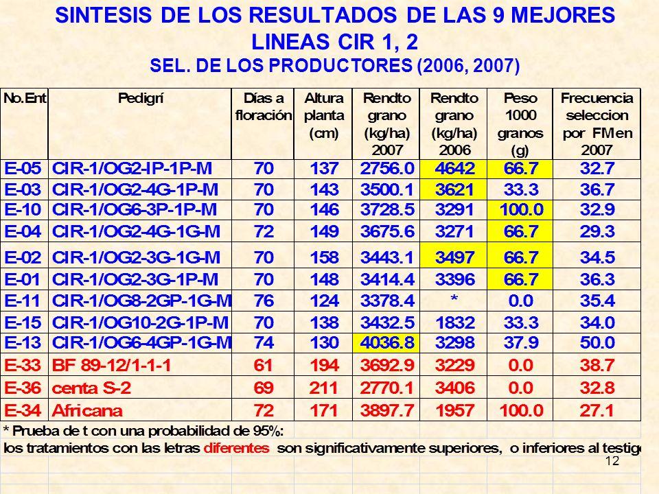 12 SINTESIS DE LOS RESULTADOS DE LAS 9 MEJORES LINEAS CIR 1, 2 SEL. DE LOS PRODUCTORES (2006, 2007)