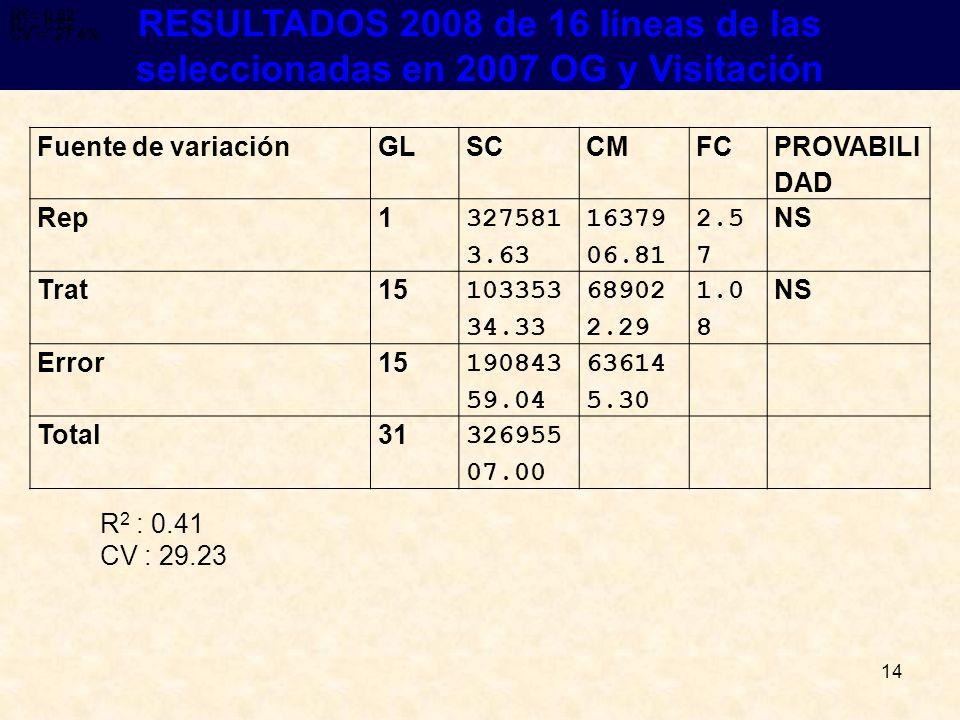 14 RESULTADOS RESULTADOS 2008 de 16 líneas de las seleccionadas en 2007 OG y Visitación R 2 = 0.62 CV = 27.4% R 2 = 0.62 CV = 27.4% R 2 = 0.62 R 2 : 0