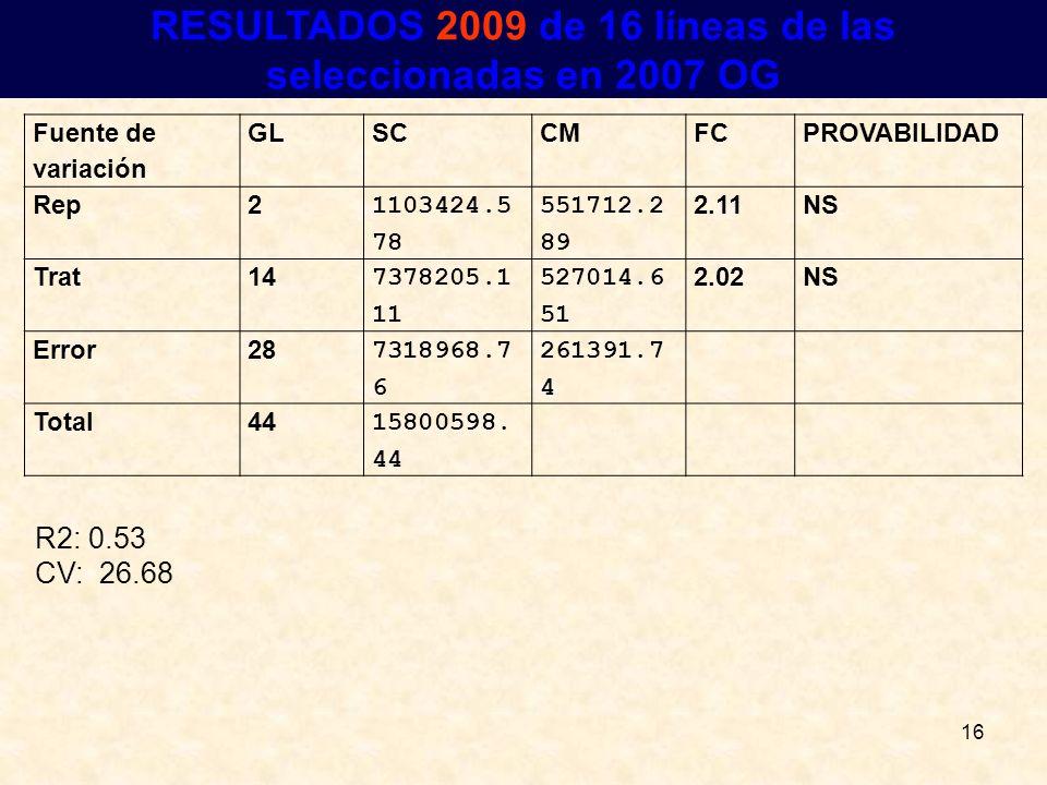 16 RESULTADOS RESULTADOS 2009 de 16 líneas de las seleccionadas en 2007 OG Fuente de variación GLSCCMFCPROVABILIDAD Rep2 1103424.5 78 551712.2 89 2.11