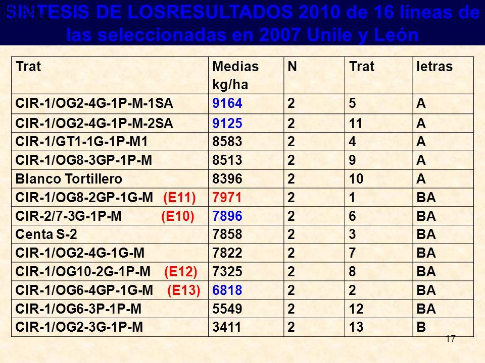 17 RESULTADOS SINTESIS DE LOSRESULTADOS 2010 de 16 líneas de las seleccionadas en 2007 Unile y León R 2 = 0.62 CV = 27.4% R 2 = 0.62 CV = 27.4% R 2 =