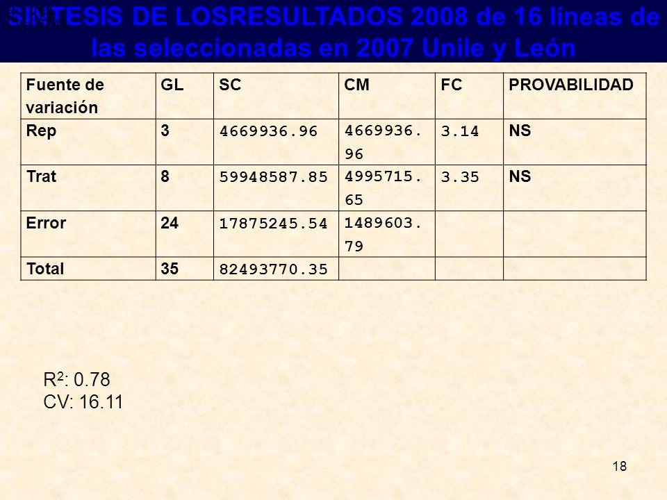 18 RESULTADOS SINTESIS DE LOSRESULTADOS 2008 de 16 líneas de las seleccionadas en 2007 Unile y León R 2 = 0.62 CV = 27.4% R 2 = 0.62 CV = 27.4% R 2 =