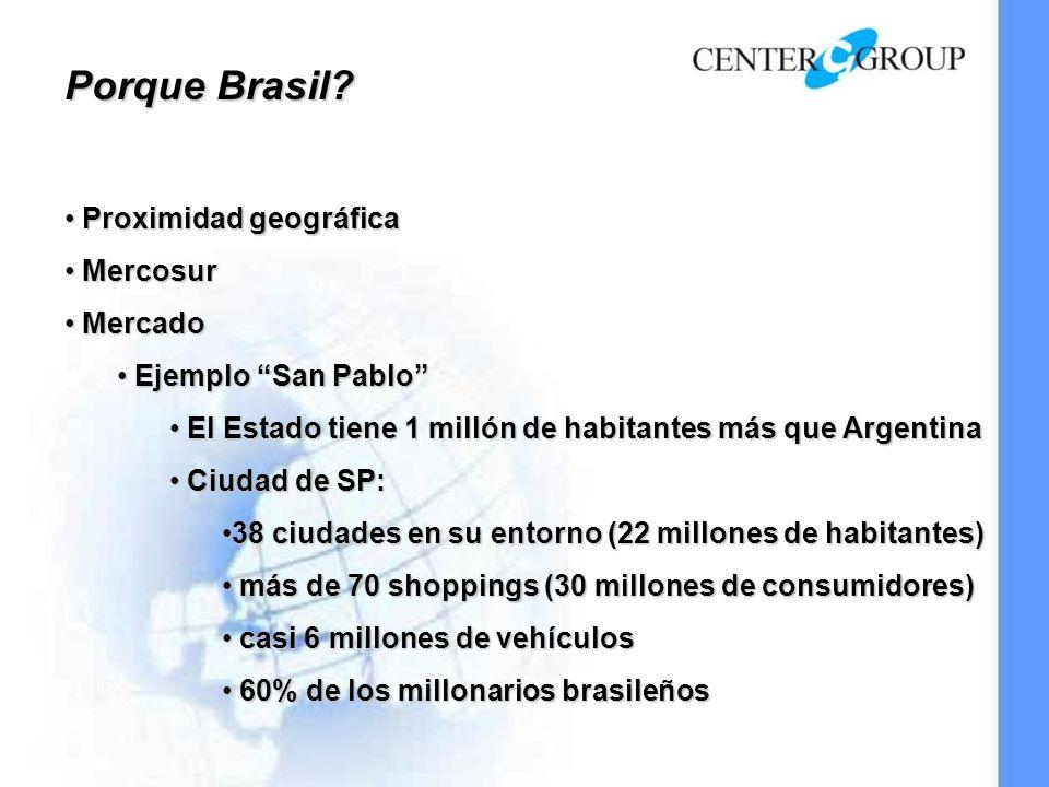 Porque Brasil? Proximidad geográfica Proximidad geográfica Mercosur Mercosur Mercado Mercado Ejemplo San Pablo Ejemplo San Pablo El Estado tiene 1 mil