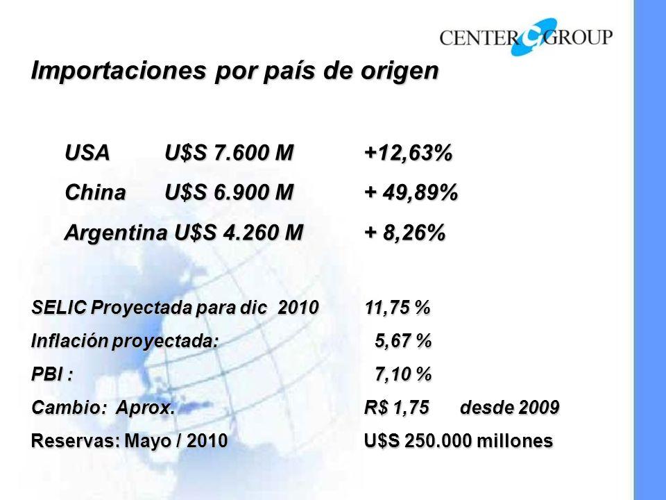 Importaciones por país de origen USA U$S 7.600 M +12,63% China U$S 6.900 M + 49,89% Argentina U$S 4.260 M+ 8,26% SELIC Proyectada para dic 201011,75 % Inflación proyectada: 5,67 % PBI : 7,10 % Cambio: Aprox.